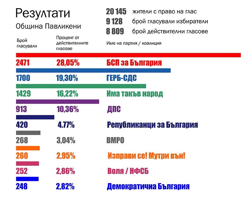IИзборни резултати: БСП е първа в общината с 28,05%, ГЕРБ – 19,30%, партията на Слави Трифонов – 16,22%