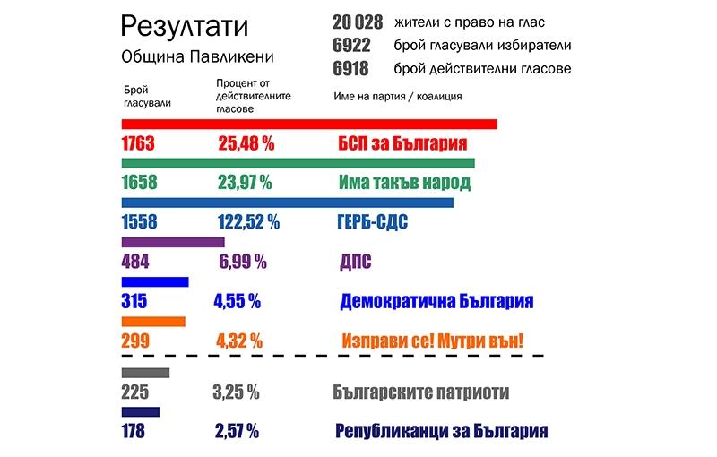 IПартията на Слави изпревари ГЕРБ в общината, БСП остава първенец